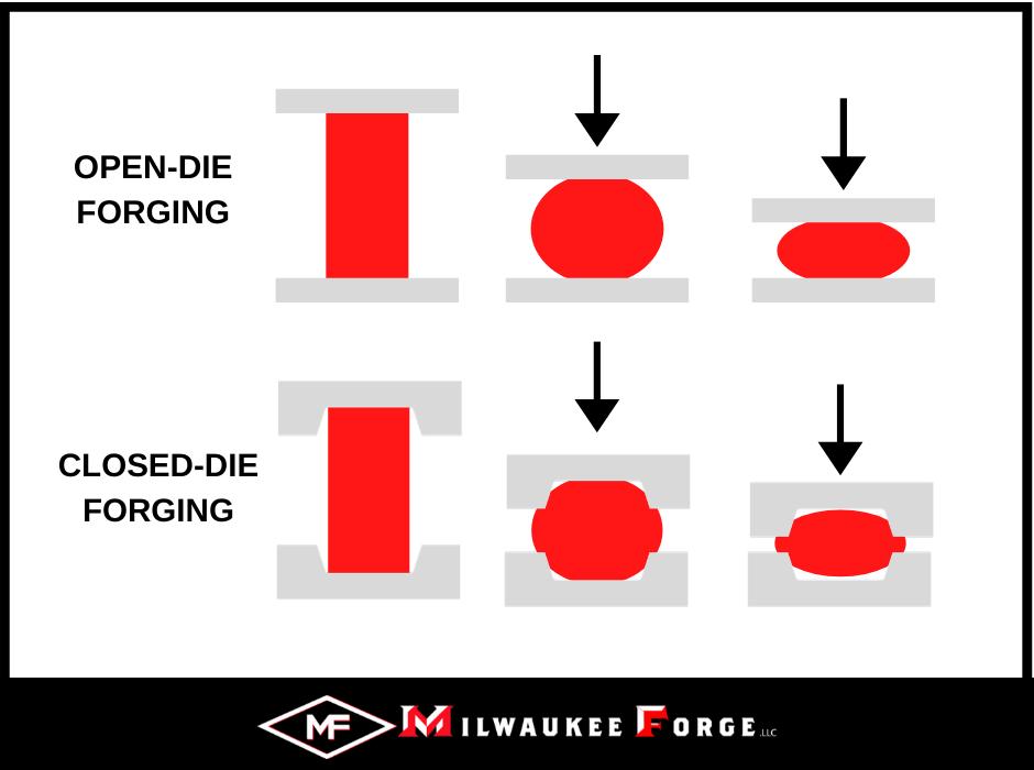Open-Die Forging vs. Closed-Die Forging